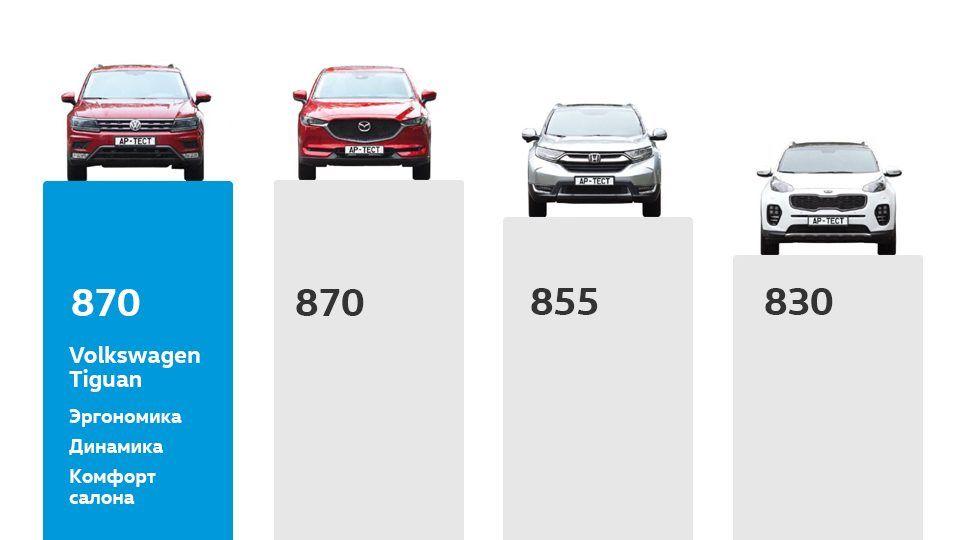 Volkswagen Tiguan в сравнительном тест-драйве